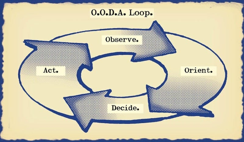Using The OODA Loop In Workplace Investigations